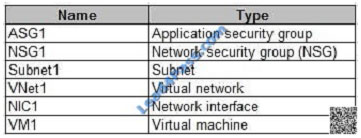 Microsoft Azure AZ-100 exam questions and Answers,AZ-100