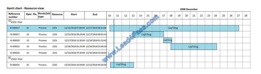 lead4pass mb-320 exam questions q11-2