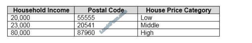 lead4pass ai-900 exam questions q10
