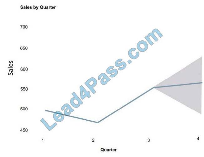[2021.1] lead4pass dp-900 practice test q12