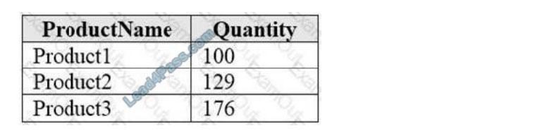 [2021.1] lead4pass dp-900 practice test q5