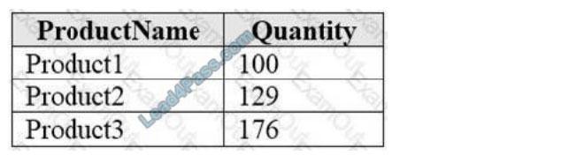 [2021.3] lead4pass dp-900 practice test q2