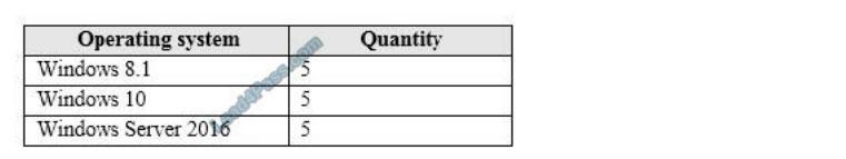 [2021.4] lead4pass ms-100 practice test q1