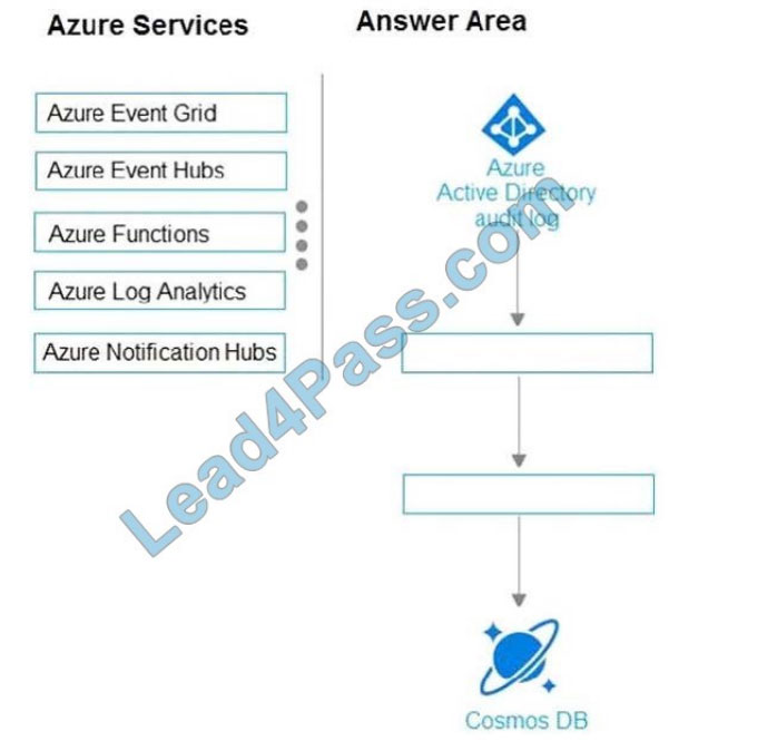 microsoft az-304 certification exam q3