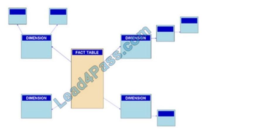 microsoft dp-900 certification exam q9-3