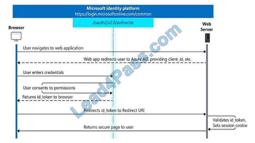 microsoft ms-600 exam questions q10