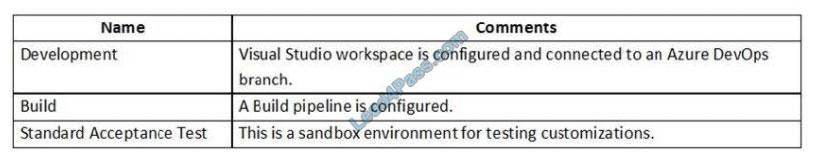microsoft mb-500 exam questions q13