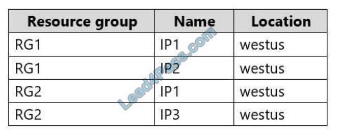 microsoft az-303 exam questions q12-2
